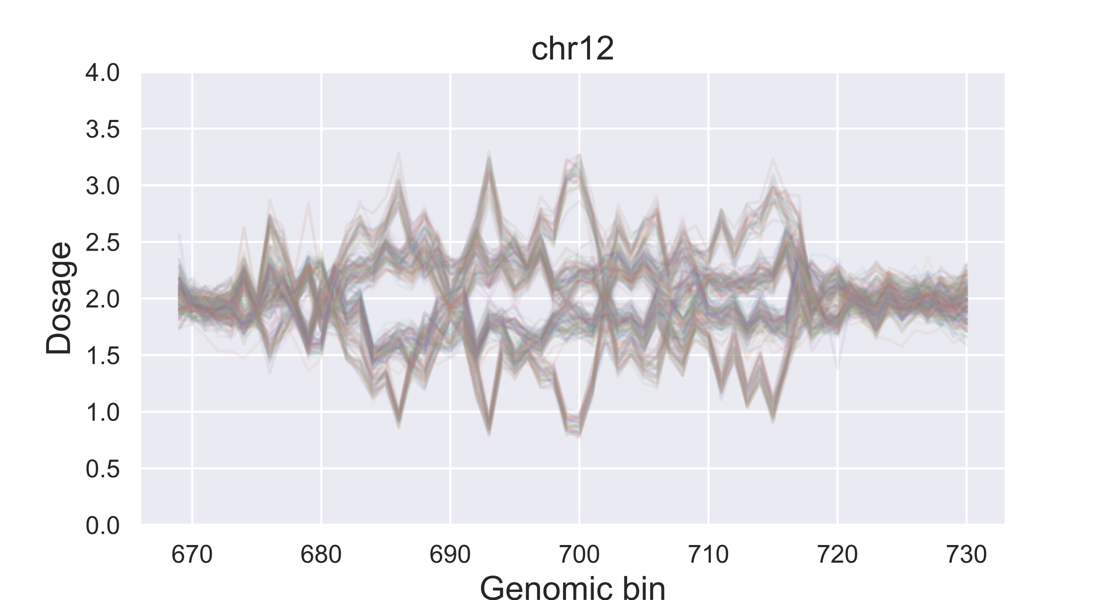 CNV in chromosome 12 of potato plotted with Python